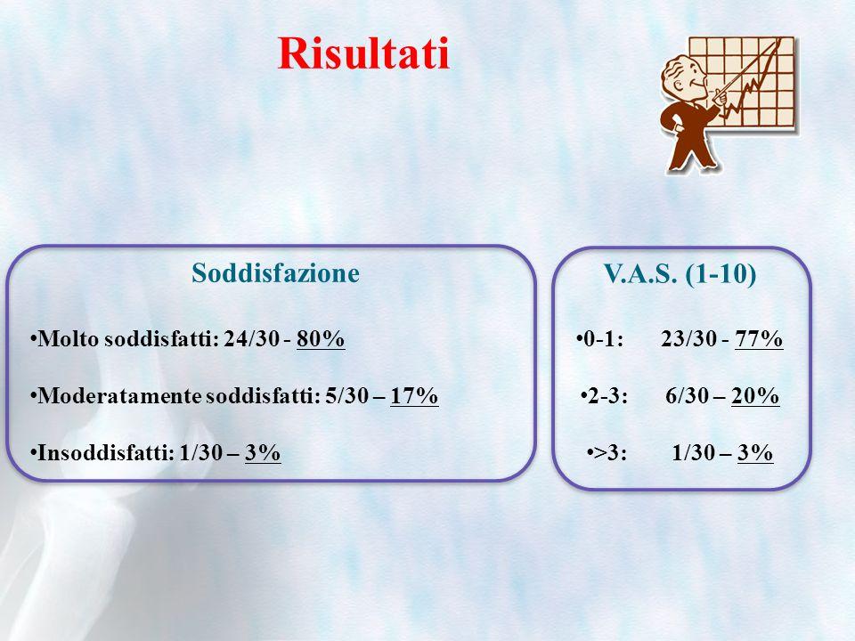 Risultati Soddisfazione Molto soddisfatti: 24/30 - 80% Moderatamente soddisfatti: 5/30 – 17% Insoddisfatti: 1/30 – 3% V.A.S. (1-10) 0-1: 23/30 - 77% 2