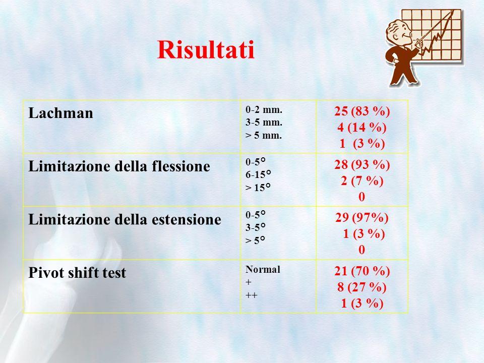 Risultati Lachman 0-2 mm. 3-5 mm. > 5 mm. 25 (83 %) 4 (14 %) 1 (3 %) Limitazione della flessione 0-5° 6-15° > 15° 28 (93 %) 2 (7 %) 0 Limitazione dell