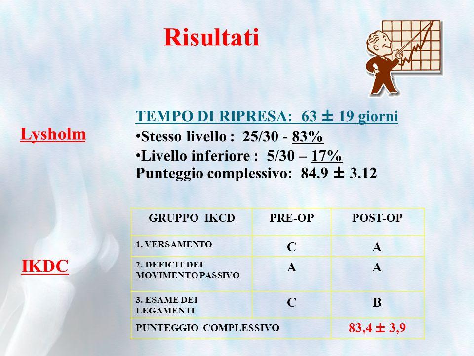 Lysholm TEMPO DI RIPRESA: 63 ± 19 giorni Stesso livello : 25/30 - 83% Livello inferiore : 5/30 – 17% Punteggio complessivo: 84.9 ± 3.12 Risultati GRUPPO IKCDPRE-OPPOST-OP 1.