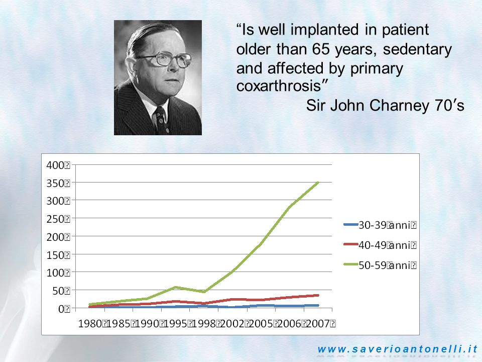 Is well implanted in patient older than 65 years, sedentary and affected by primary coxarthrosis Sir John Charney 70s