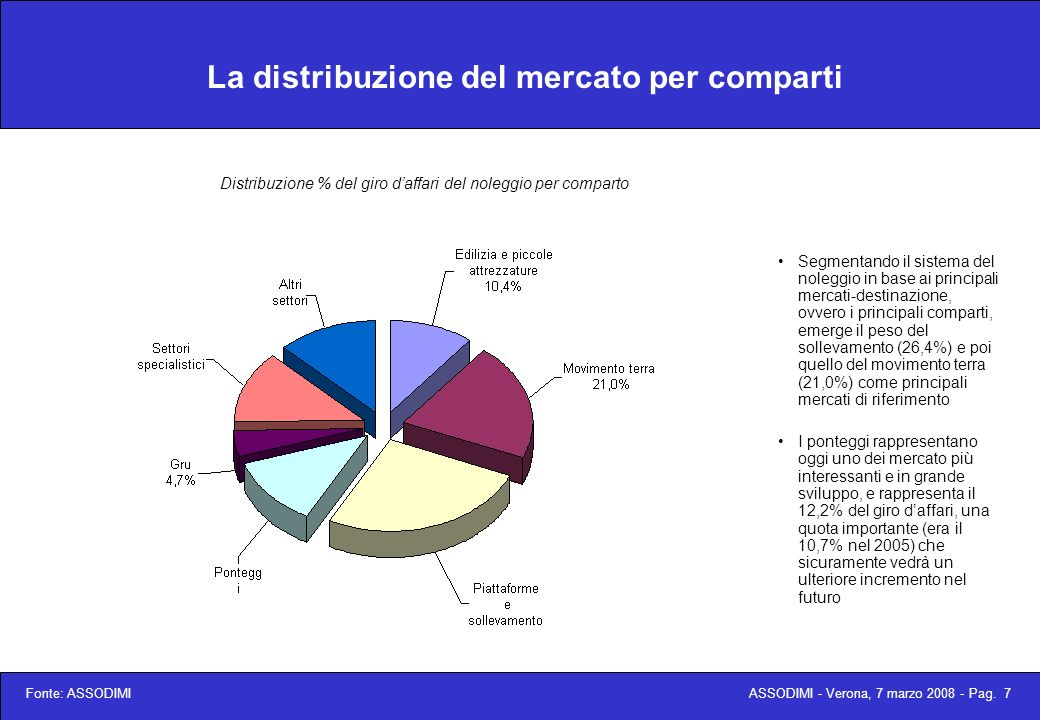 ASSODIMI - Verona, 7 marzo 2008 - Pag. 8 La segmentazione del mercato Fonte: ASSODIMI