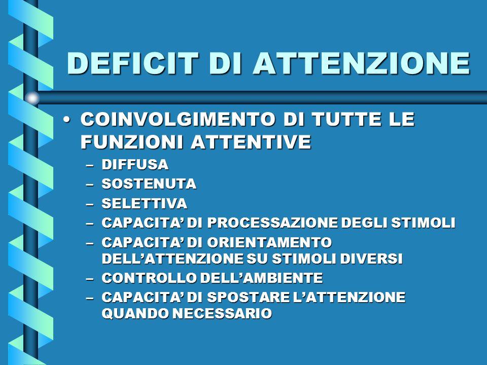 CORTECCIA PREFRONTALE MANTENIMENTO DEL SISTEMA ATTENTIVO CORTECCIA PARIETALE SPOSTAMENTO DELLATTENZIONE NUCLEI DEL TALAMO SELEZIONE DELLE INFORMAZIONISENSORIALI DELLA ARAS PICCOLE LESIONI POSSONO CAUSARE DELIRIUM VIE NERVOSE DEL SISTEMA ATTENTIVO