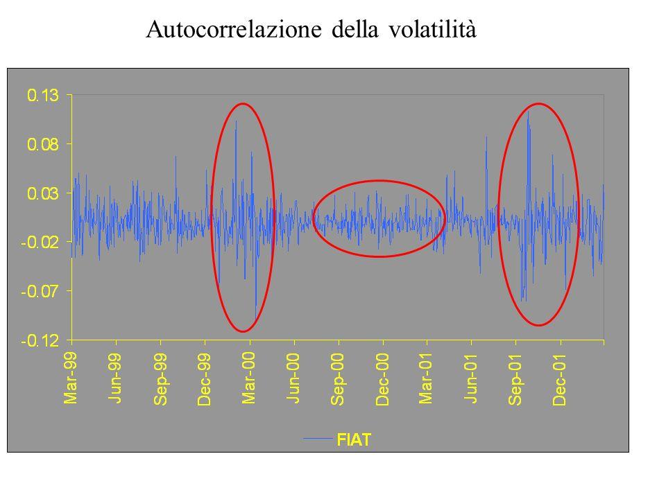 Autocorrelazione della volatilità