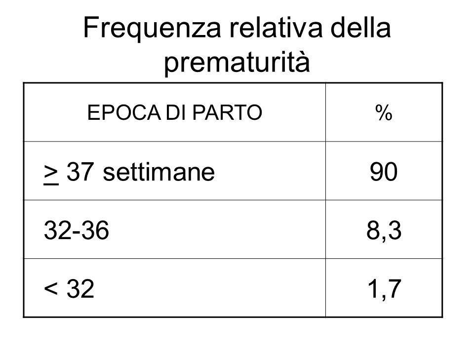 Frequenza relativa della prematurità EPOCA DI PARTO% > 37 settimane90 32-368,3 < 321,7