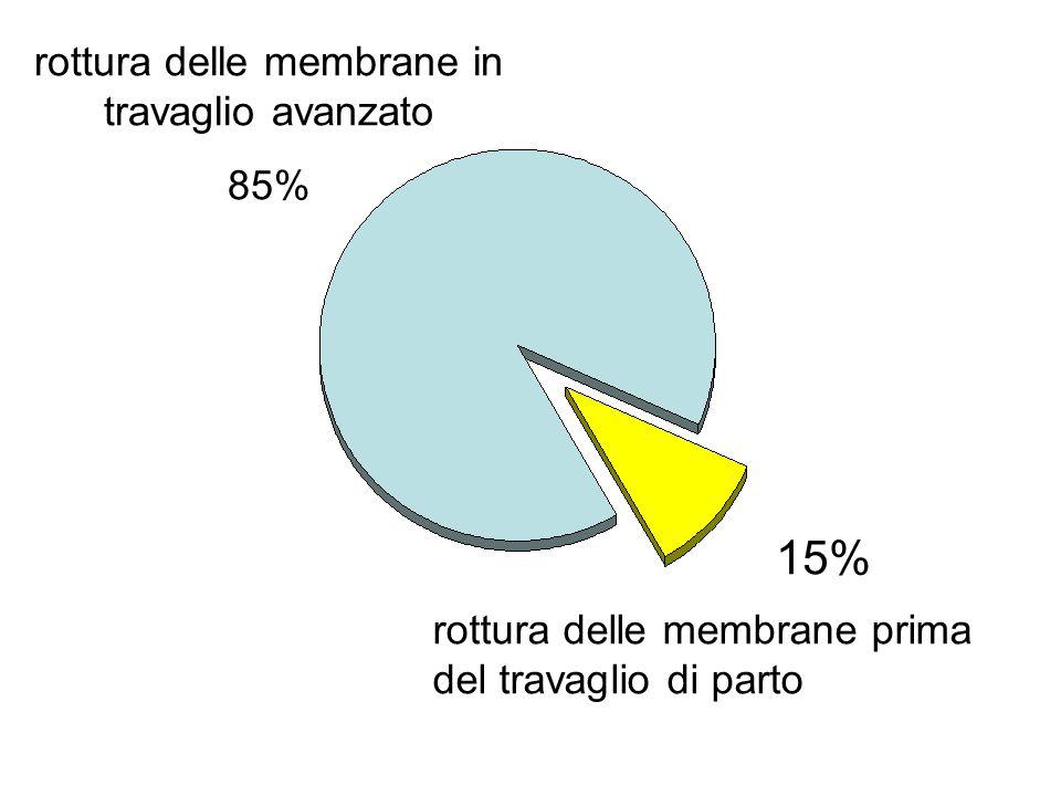 rottura delle membrane in travaglio avanzato 85% rottura delle membrane prima del travaglio di parto 15%