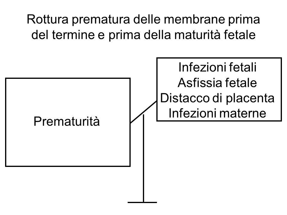Rottura prematura delle membrane prima del termine e prima della maturità fetale Prematurità Infezioni fetali Asfissia fetale Distacco di placenta Inf