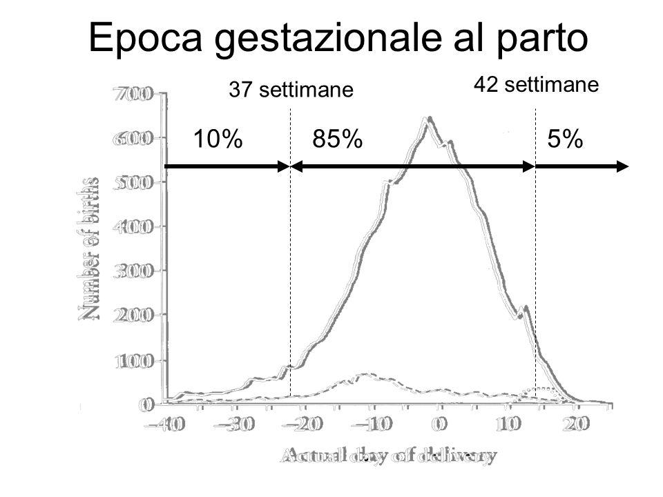 Epoca gestazionale al parto 37 settimane 42 settimane 10%85%5%