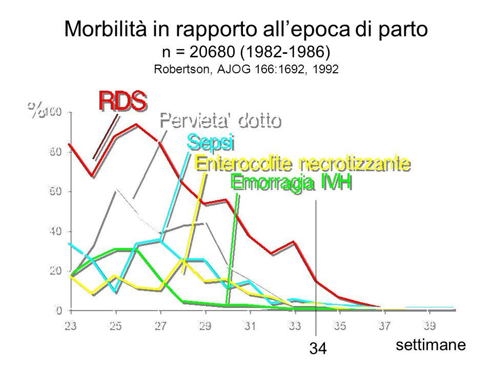Morbilità in rapporto allepoca di parto n = 20680 (1982-1986) Robertson, AJOG 166:1692, 1992 34 settimane