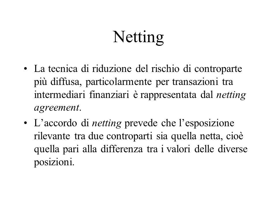 Netting La tecnica di riduzione del rischio di controparte più diffusa, particolarmente per transazioni tra intermediari finanziari è rappresentata da