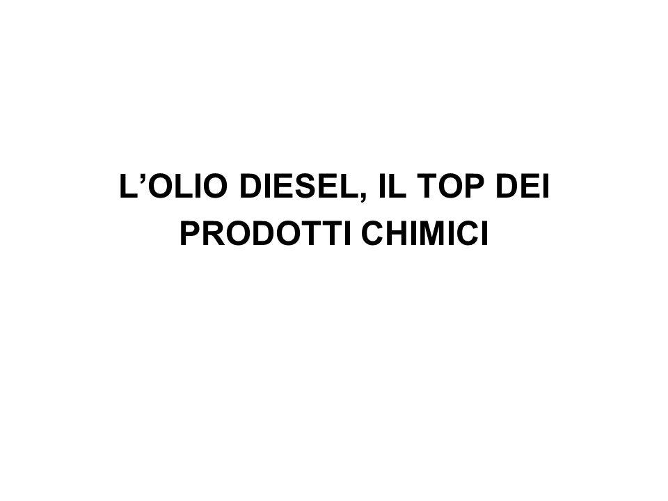 LOLIO DIESEL, IL TOP DEI PRODOTTI CHIMICI