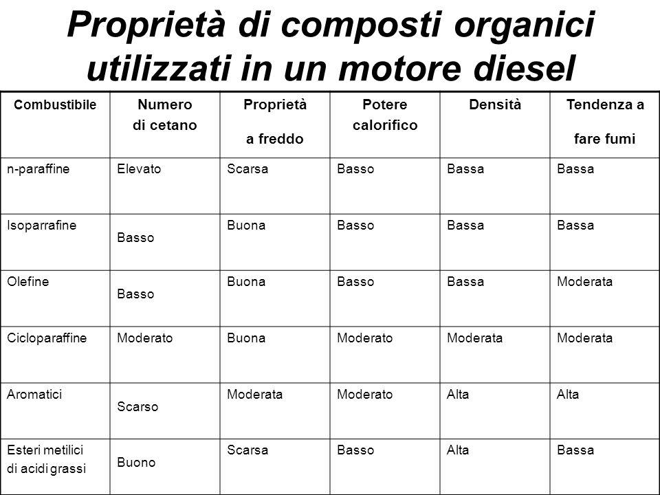 Proprietà di composti organici utilizzati in un motore diesel Combustibile Numero di cetano Proprietà a freddo Potere calorifico DensitàTendenza a far