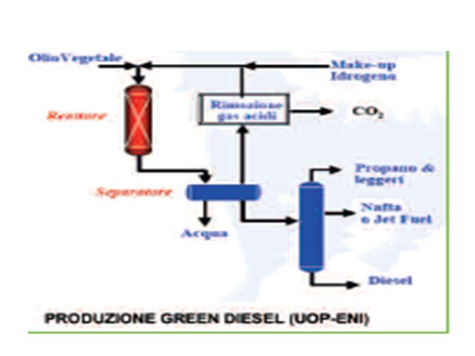 Il green ed il renewable diesel e gli oli diesel prodotti rispettivamente dalla gassificazione e dalla pirolisi di biomasse e rifiuti plastici potrebbero essere utilizzati tali e quali o mescolati con oli di bassa qualità provenienti da petrolio, come promotori del numero di cetano.