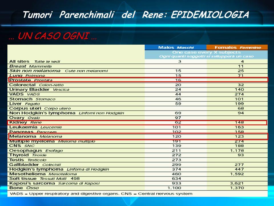 Tumori Parenchimali del Rene: EPIDEMIOLOGIA … UN CASO OGNI …