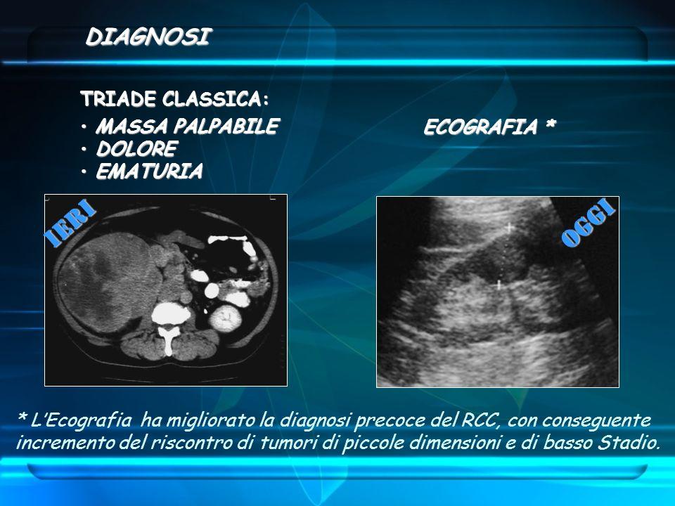 TRIADE CLASSICA: MASSA PALPABILE MASSA PALPABILE DOLORE DOLORE EMATURIA EMATURIA ECOGRAFIA * ECOGRAFIA * ieri oggi * LEcografia ha migliorato la diagn