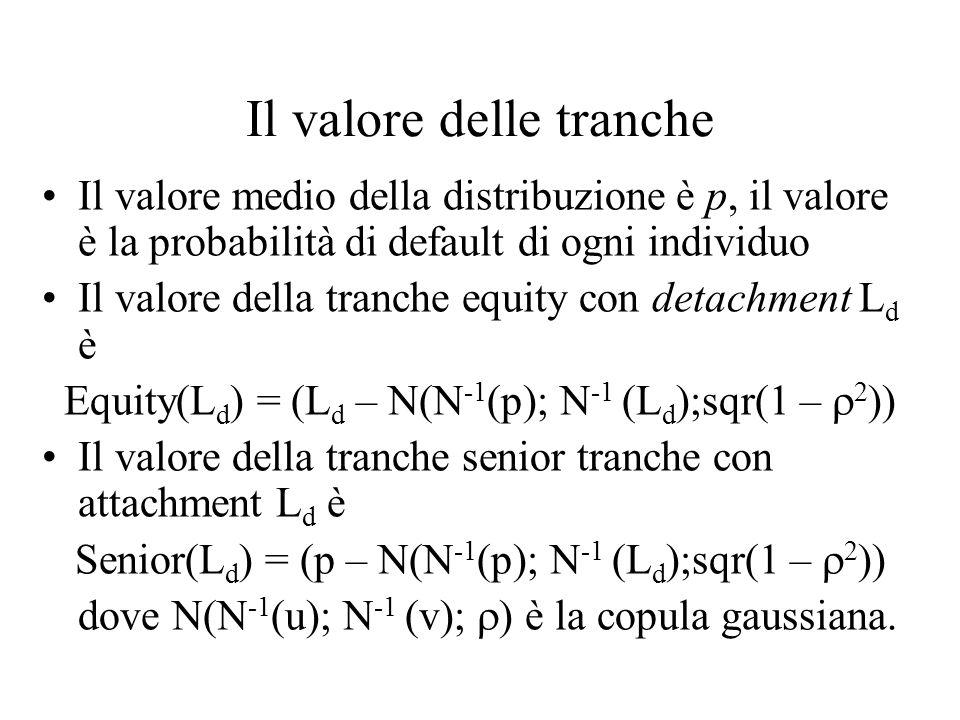 Il valore delle tranche Il valore medio della distribuzione è p, il valore è la probabilità di default di ogni individuo Il valore della tranche equit