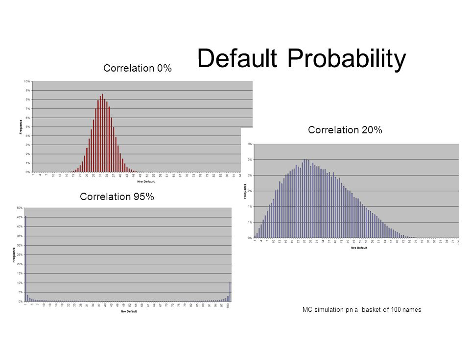 MC simulation pn a basket of 100 names Default Probability Correlation 95% Correlation 20% Correlation 0%