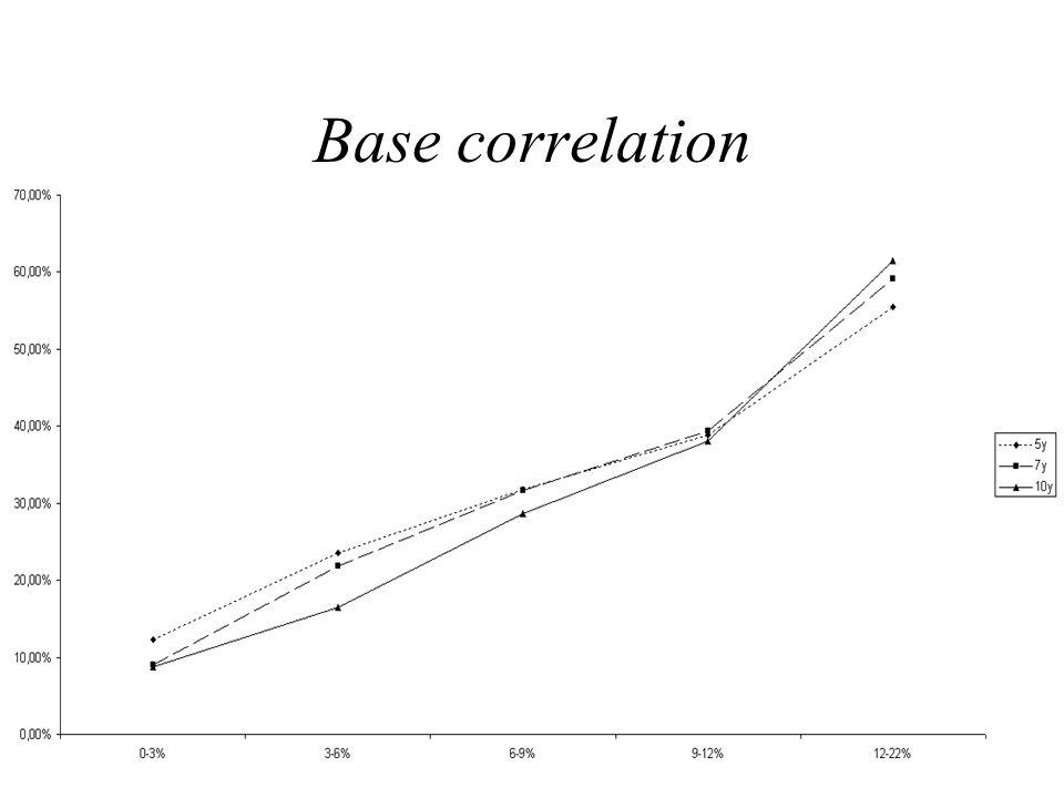 Copula gaussiana e correlazione implicita La tecnica standard di valutazione utilizzata sul mercato è basata sulla copula gaussiana C(u 1, u 2,…, u N ) = N(N – 1 (u 1 ), N – 1 (u 2 ), …, N – 1 (u N ); ) dove u i è la probabilità dellevento i T e i è il tempo di default del nome i-esimo.