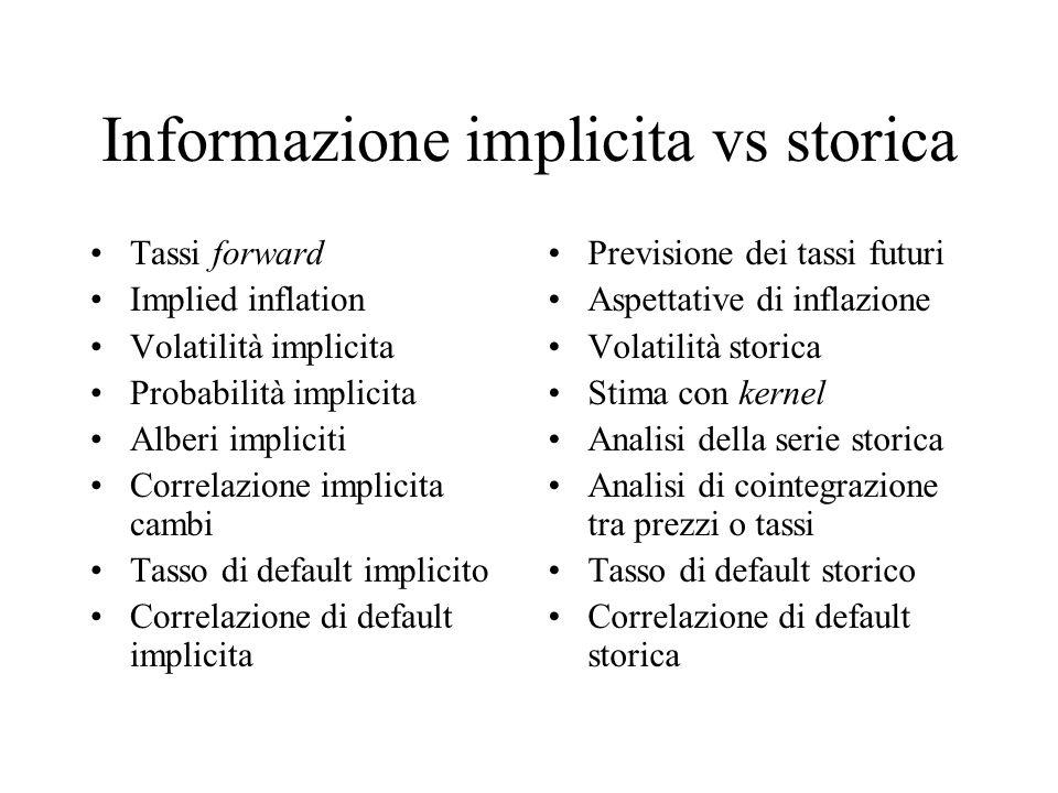 Informazione implicita vs storica Tassi forward Implied inflation Volatilità implicita Probabilità implicita Alberi impliciti Correlazione implicita c