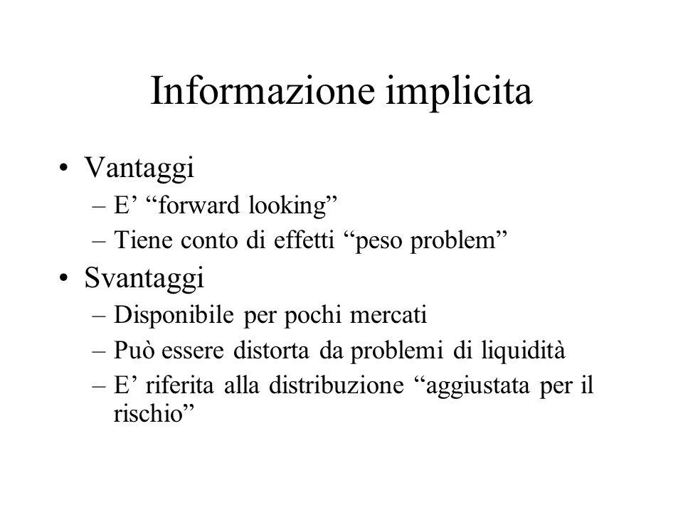 Informazione implicita Vantaggi –E forward looking –Tiene conto di effetti peso problem Svantaggi –Disponibile per pochi mercati –Può essere distorta
