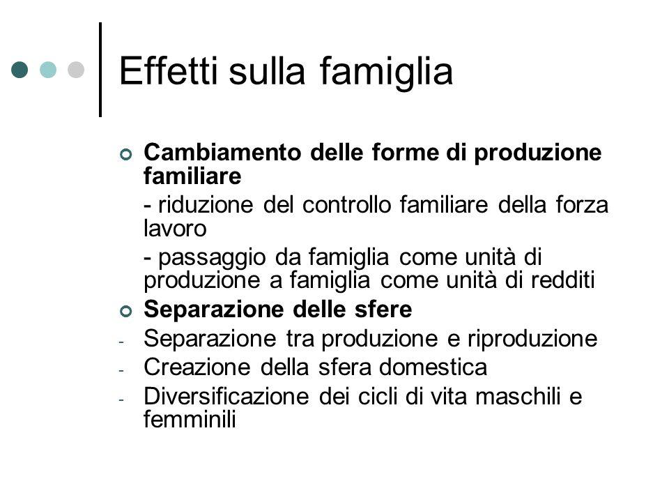 Effetti sulla famiglia Cambiamento delle forme di produzione familiare - riduzione del controllo familiare della forza lavoro - passaggio da famiglia