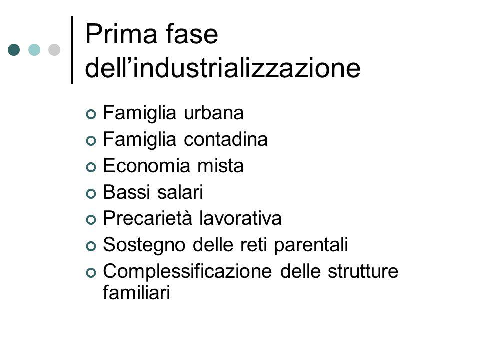 Prima fase dellindustrializzazione Famiglia urbana Famiglia contadina Economia mista Bassi salari Precarietà lavorativa Sostegno delle reti parentali