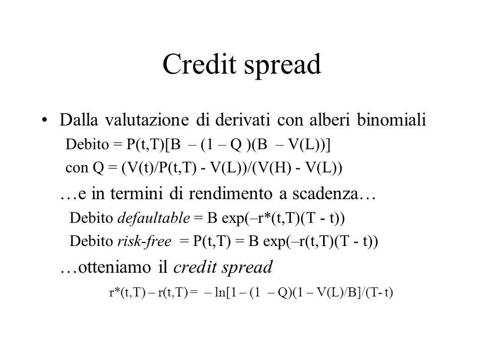 Credit spread Dalla valutazione di derivati con alberi binomiali Debito = P(t,T)[B – (1 – Q )(B – V(L))] con Q = (V(t)/P(t,T) - V(L))/(V(H) - V(L)) …e in termini di rendimento a scadenza… Debito defaultable = B exp(–r*(t,T)(T - t)) Debito risk-free = P(t,T) = B exp(–r(t,T)(T - t)) …otteniamo il credit spread r*(t,T) – r(t,T) = – ln[1 – (1 – Q)(1 – V(L)/B]/(T- t)