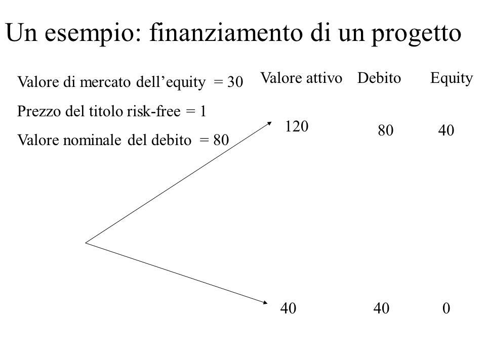 40 Un esempio: finanziamento di un progetto Valore attivoDebito 120 Valore di mercato dellequity = 30 Prezzo del titolo risk-free = 1 Valore nominale del debito = 80 Equity 4080 0