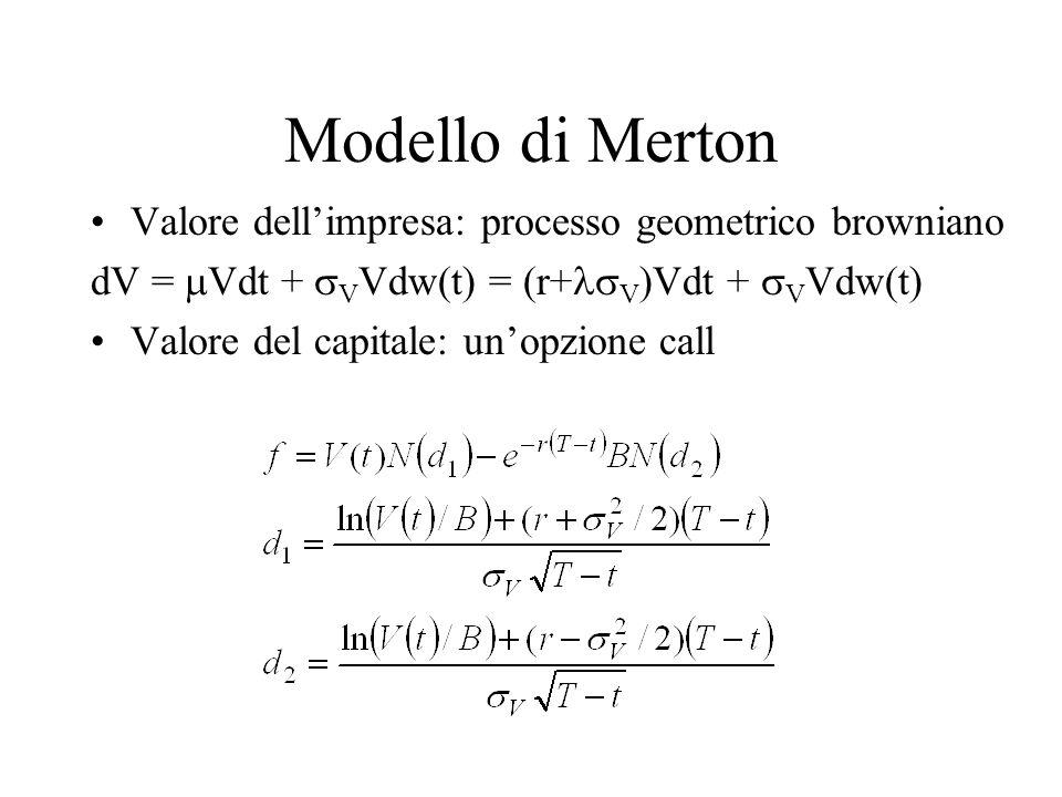 Modello di Merton Valore dellimpresa: processo geometrico browniano dV = Vdt + V Vdw(t) = (r+ V )Vdt + V Vdw(t) Valore del capitale: unopzione call