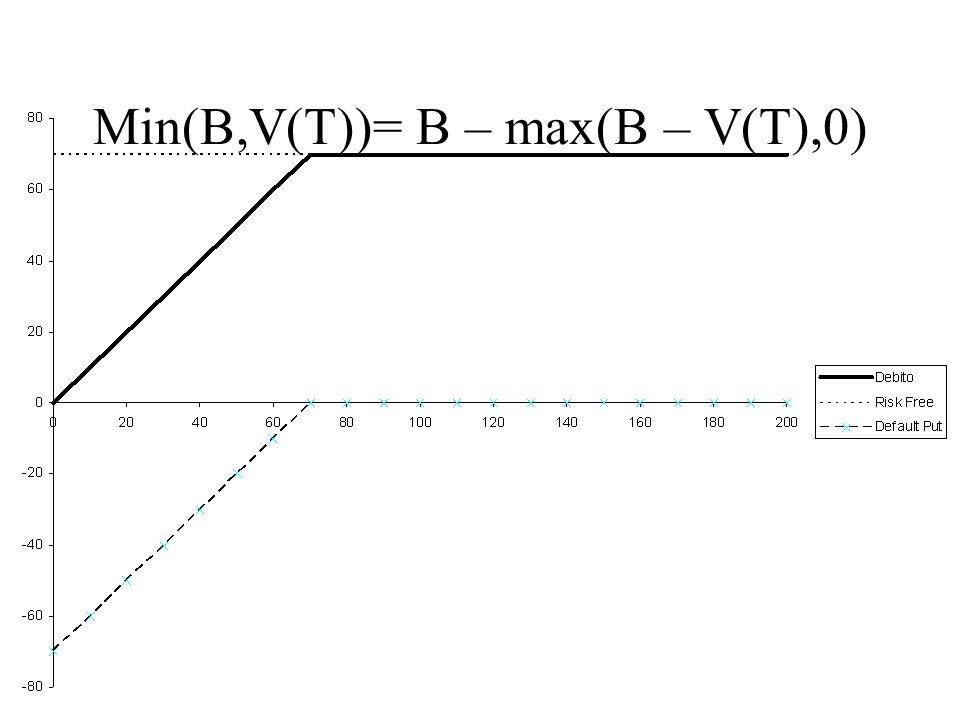 Min(B,V(T))= V(T) – max(V(T)– B,0)