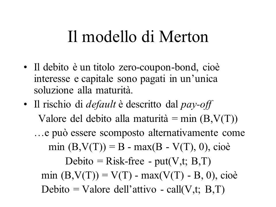 Modigliani-Miller Dalla relazione di parità tra opzioni put e call abbiamo V = B - put(V,t; B,T) + call(V,t; B,T) V = valore dellattivo (valore dellimpresa) Call(V,t; B, T) = Valore del capitale La caratteristica dellopzione del capitale deriva da i) leverage ii) limited liability Put (V,t; B, T) = Premio per il rischio di default