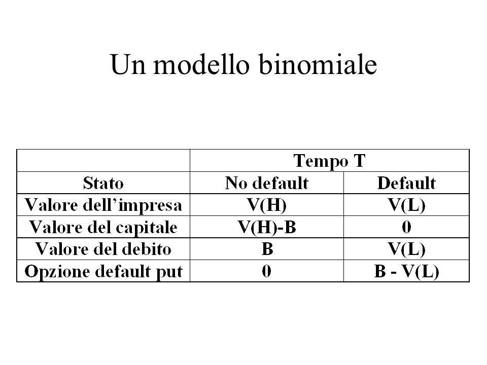 Modello KMV Il modello KMV ricava le stime di V e V dai valori e dalla volatilità dei titoli azionari.