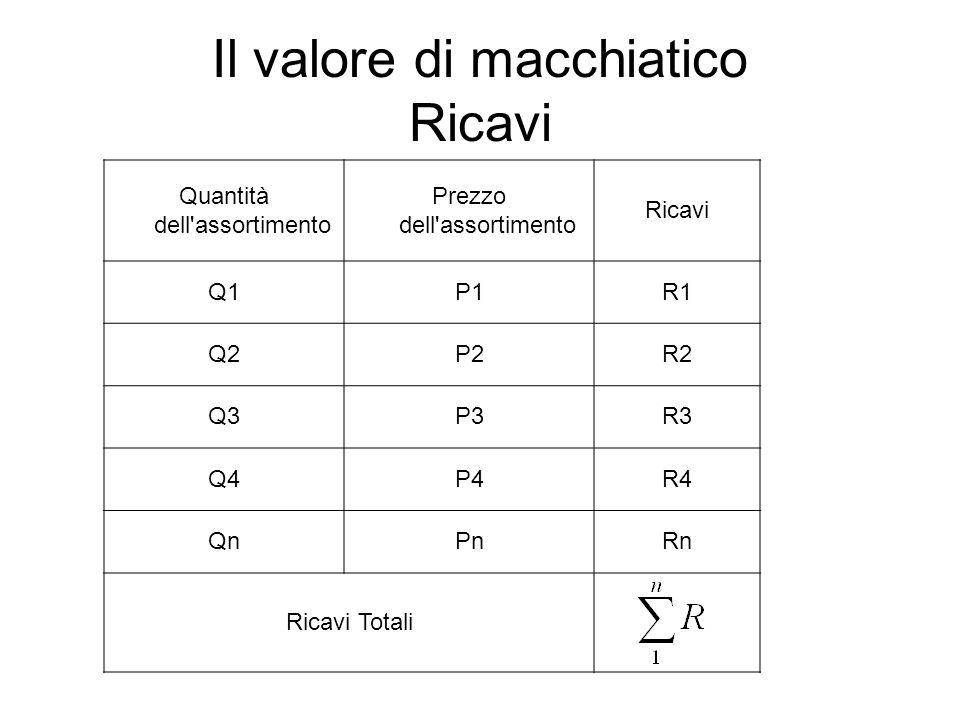 Il valore di macchiatico Ricavi Quantità dell assortimento Prezzo dell assortimento Ricavi Q1P1R1 Q2P2R2 Q3P3R3 Q4P4R4 QnPnRn Ricavi Totali