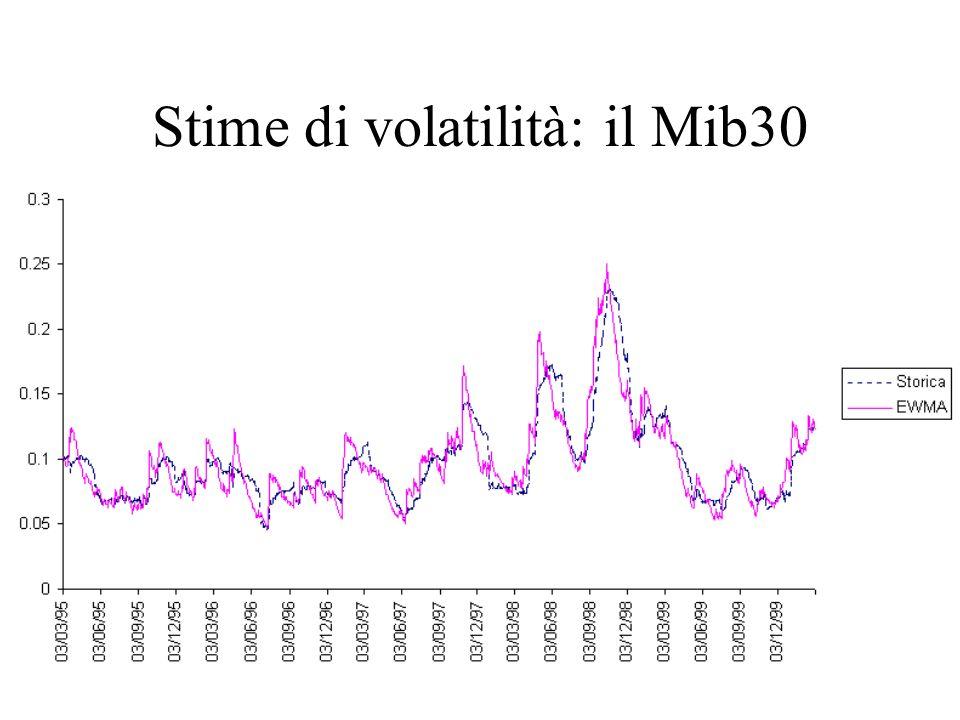 Stime di volatilità: il Mib30