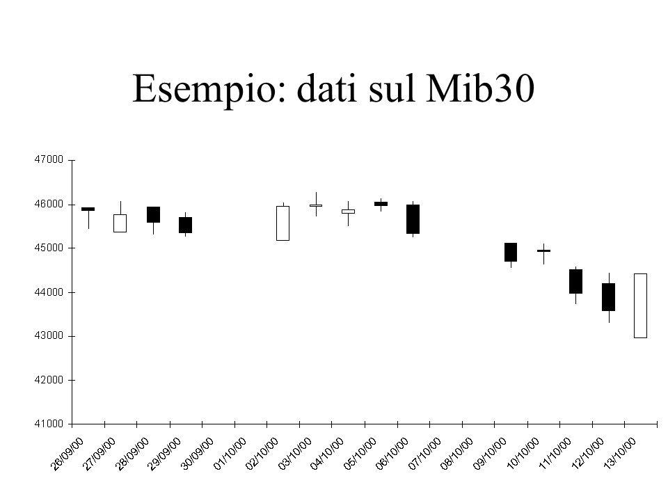 Esempio: dati sul Mib30