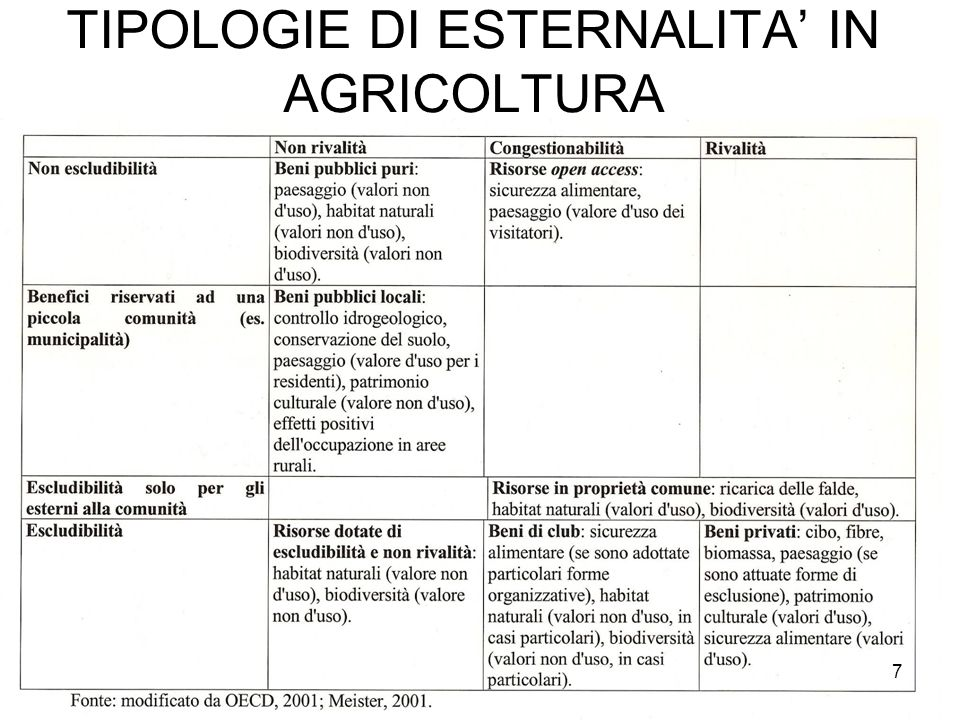 TIPOLOGIE DI ESTERNALITA IN AGRICOLTURA 7