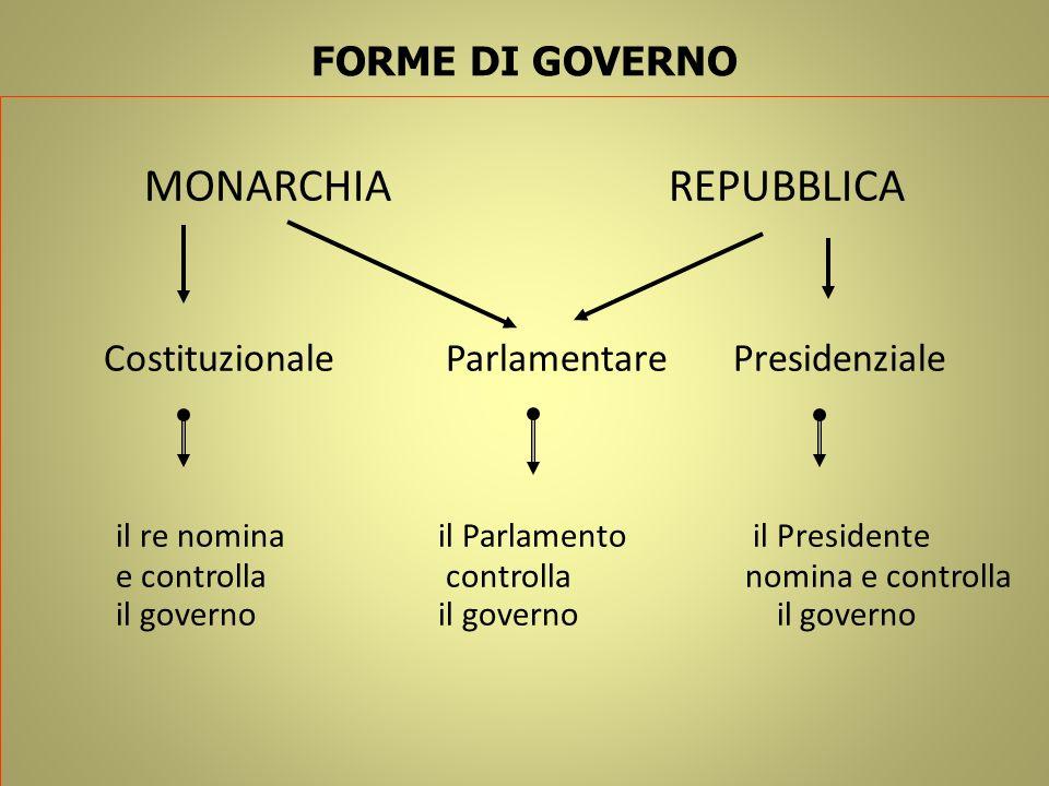 FORME DI GOVERNO MONARCHIAREPUBBLICA Costituzionale Parlamentare Presidenziale il re nomina il Parlamento il Presidente e controlla controlla nomina e
