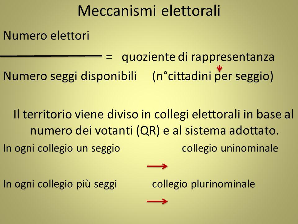 Meccanismi elettorali Numero elettori = quoziente di rappresentanza Numero seggi disponibili(n°cittadini per seggio) Il territorio viene diviso in col
