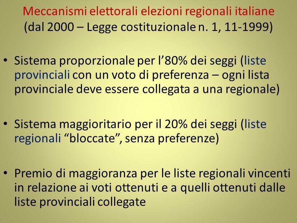 Meccanismi elettorali elezioni regionali italiane (dal 2000 – Legge costituzionale n. 1, 11-1999) Sistema proporzionale per l80% dei seggi (liste prov