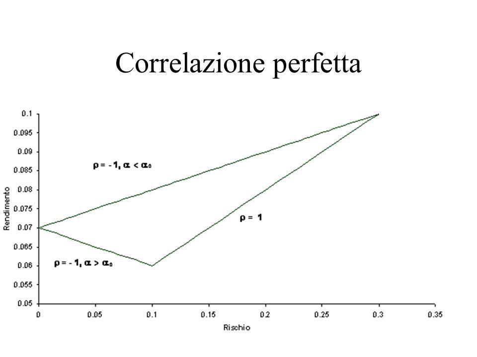 Correlazione perfetta