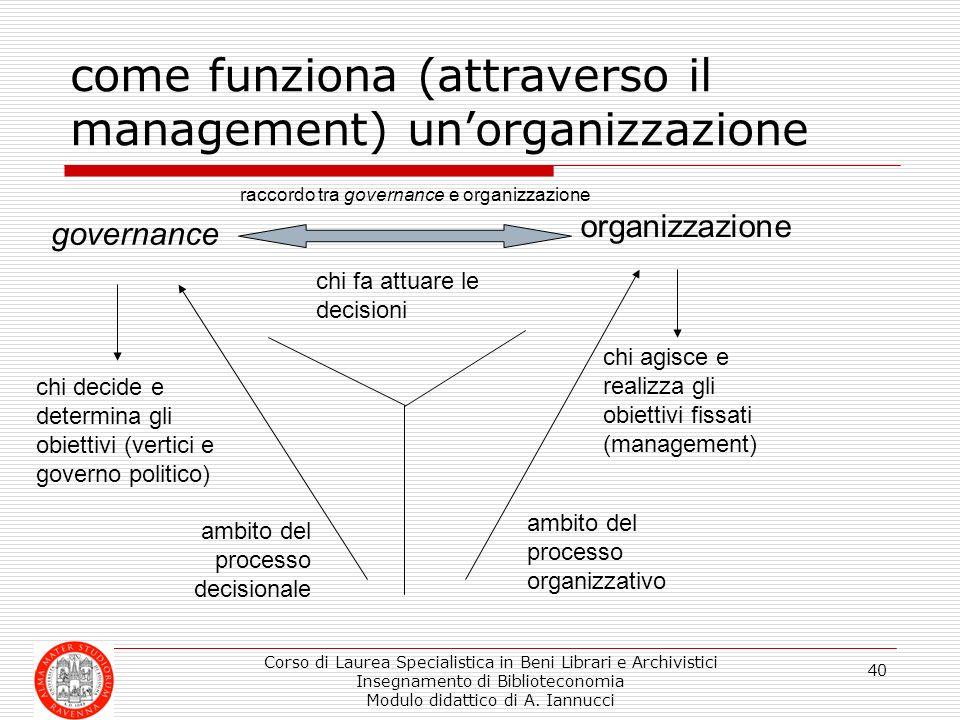 Corso di Laurea Specialistica in Beni Librari e Archivistici Insegnamento di Biblioteconomia Modulo didattico di A. Iannucci 40 governance organizzazi