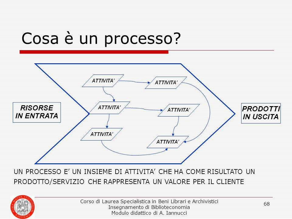 Corso di Laurea Specialistica in Beni Librari e Archivistici Insegnamento di Biblioteconomia Modulo didattico di A. Iannucci 68 Cosa è un processo? RI