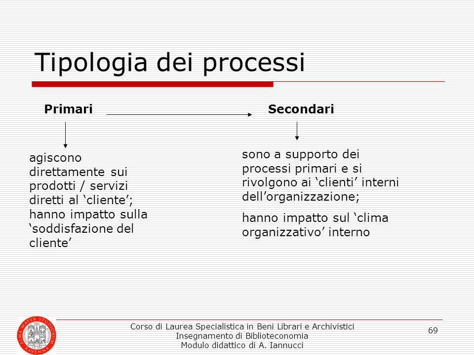Corso di Laurea Specialistica in Beni Librari e Archivistici Insegnamento di Biblioteconomia Modulo didattico di A. Iannucci 69 Tipologia dei processi