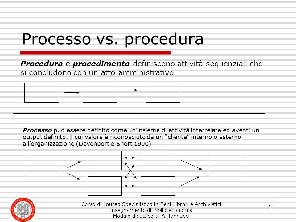 Corso di Laurea Specialistica in Beni Librari e Archivistici Insegnamento di Biblioteconomia Modulo didattico di A. Iannucci 70 Processo vs. procedura