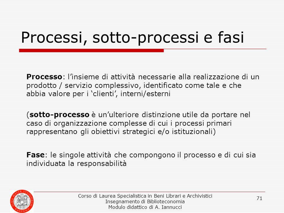 Corso di Laurea Specialistica in Beni Librari e Archivistici Insegnamento di Biblioteconomia Modulo didattico di A. Iannucci 71 Processi, sotto-proces
