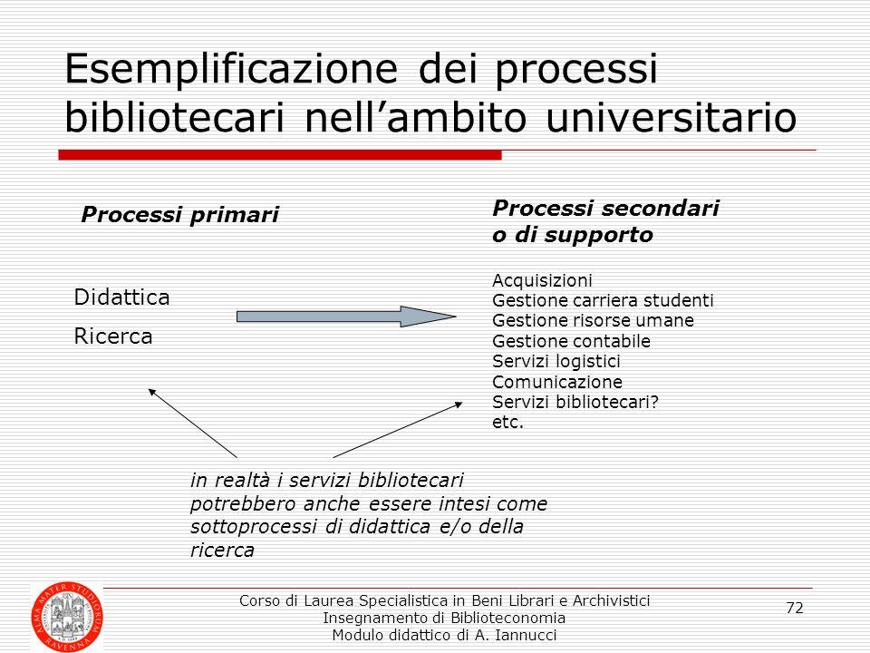Corso di Laurea Specialistica in Beni Librari e Archivistici Insegnamento di Biblioteconomia Modulo didattico di A. Iannucci 72 Esemplificazione dei p
