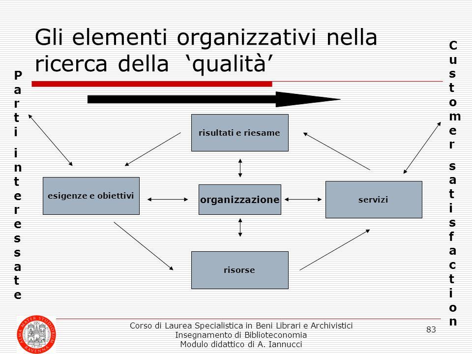 Corso di Laurea Specialistica in Beni Librari e Archivistici Insegnamento di Biblioteconomia Modulo didattico di A. Iannucci 83 Gli elementi organizza