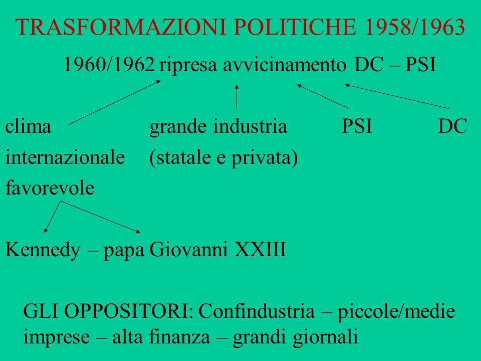 TRASFORMAZIONI POLITICHE 1958/1963 1960/1962 ripresa avvicinamento DC – PSI clima grande industriaPSIDC internazionale (statale e privata) favorevole