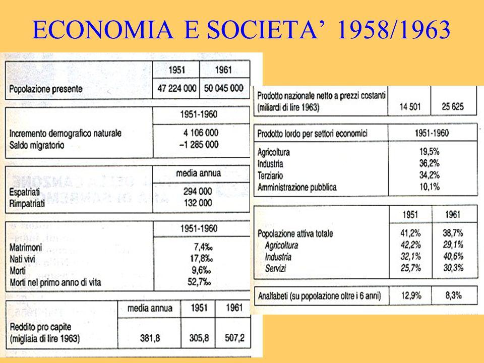 ECONOMIA E SOCIETA 1958/1963