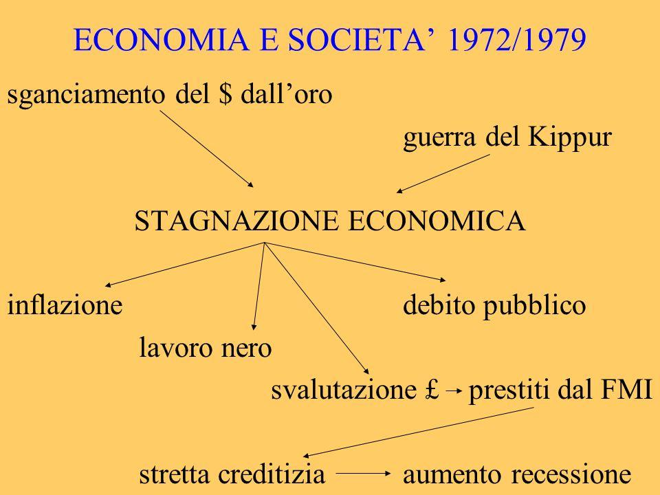 ECONOMIA E SOCIETA 1972/1979 sganciamento del $ dalloro guerra del Kippur STAGNAZIONE ECONOMICA inflazionedebito pubblico lavoro nero svalutazione £pr