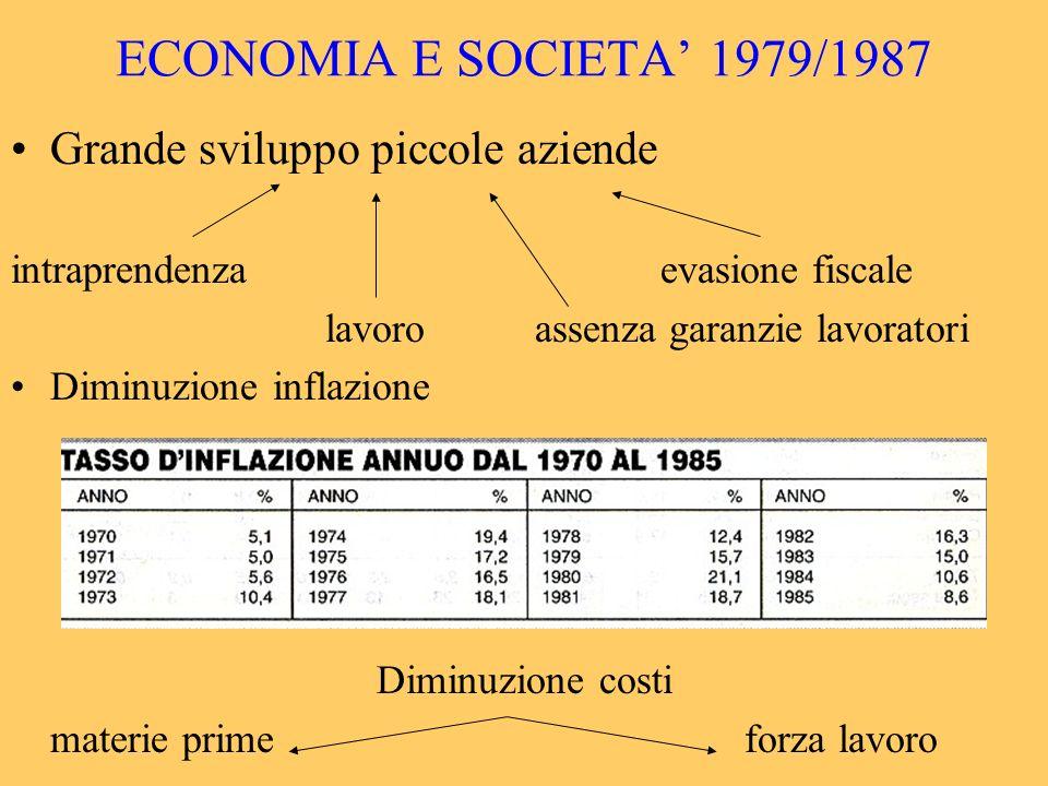 ECONOMIA E SOCIETA 1979/1987 Grande sviluppo piccole aziende intraprendenza evasione fiscale lavoroassenza garanzie lavoratori Diminuzione inflazione